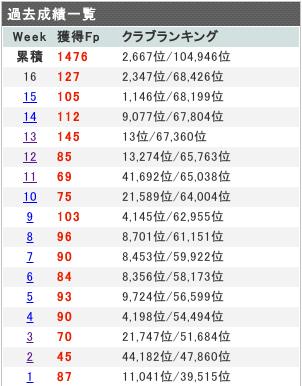 2012 Week16 結果 127Fp