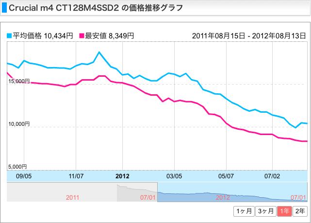 SSD価格(参考)