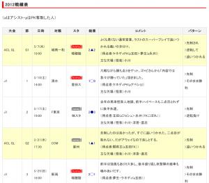 【J特】2012グランパス戦績コメント(随時更新)