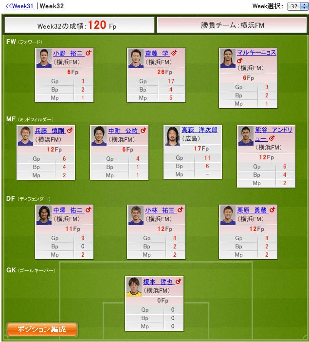 【J特】2012 J1 Week32 結果=120Fp #fansaka #ファンサカ