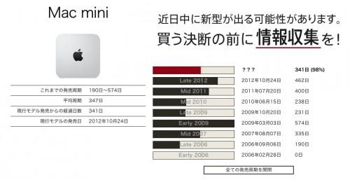 Mac mini発売周期