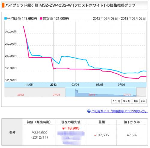 霧ヶ峰の価格推移グラフ