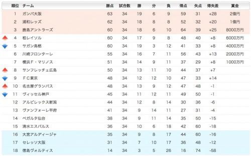 2014年J1順位表