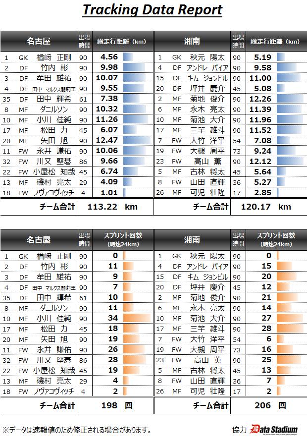 2015 J1_1st_09節 トラッキングデータ vs湘南(H) 3◯0