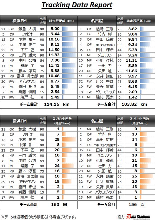 2015 J1_1st_10節 トラッキングデータ vs横浜FM(A) 0●2