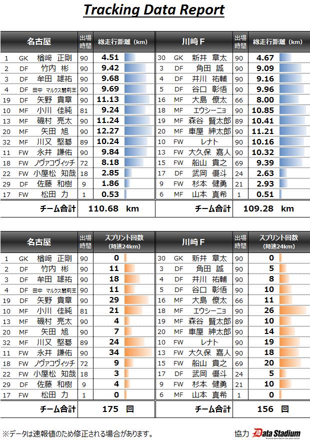 2015/05/10 J1_1st_11節 トラッキングデータ vs川崎(H) 0●1
