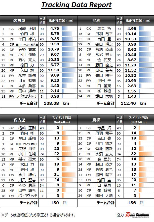2015/05/16 J1_1st_12節 トラッキングデータ vs鳥栖(H) 0●1