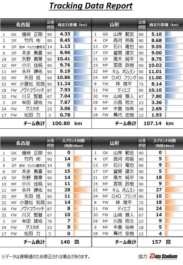 2015/05/30 J1_1st_14節 トラッキングデータ vs山形(H) 0▲0