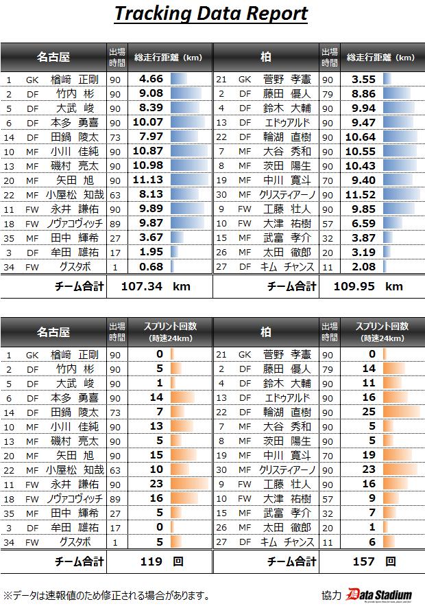 2015/06/020 J1_1st_16節 トラッキングデータ vs柏(H) 1◯0