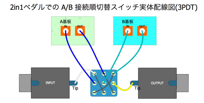 2in1ペダルでの A/B 接続順切替スイッチ 実体配線図(3PDT)