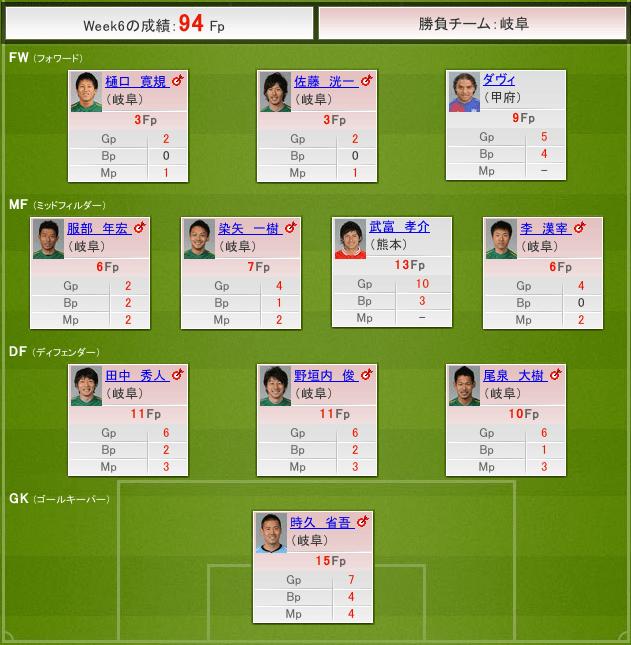 J2 Week6 結果 94Fp #fansaka #ファンサカ