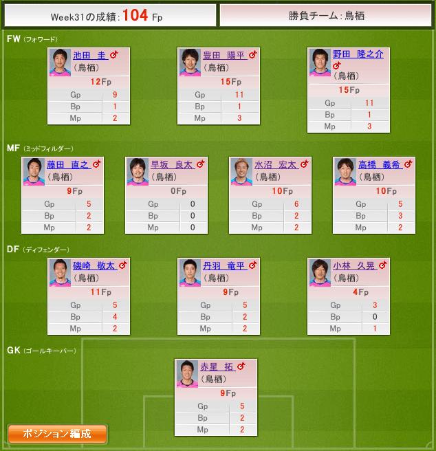【J特】2012 J1 Week31 結果=104fp #fansaka #ファンサカ