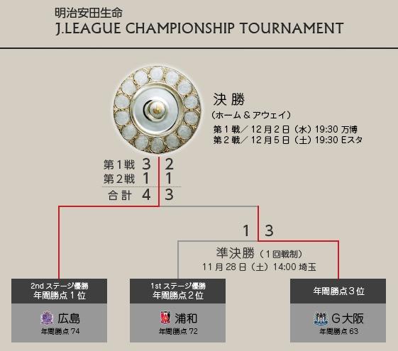 2015J1チャンピオンシップ