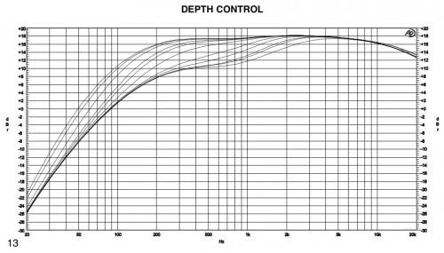 デプスコントール Depth control