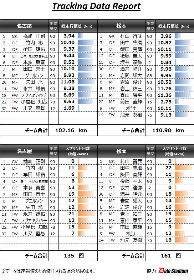 2015 J01節 トラッキングデータ