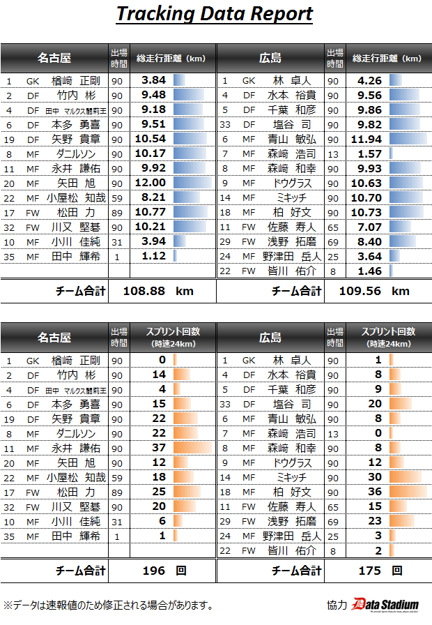 2015 J05 トラッキングデータ