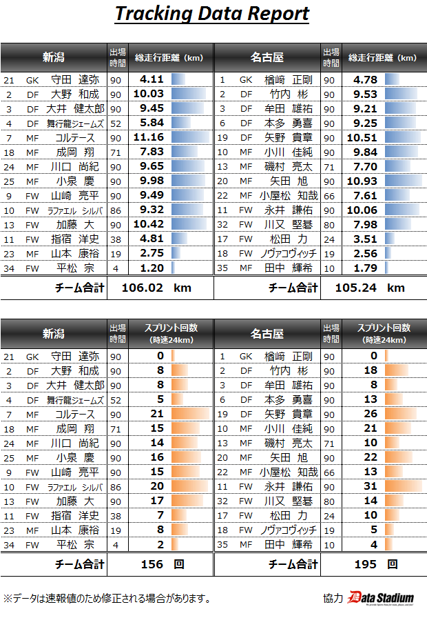 2015/06/07 J1_1st_15節 トラッキングデータ vs新潟(A) 1▲1