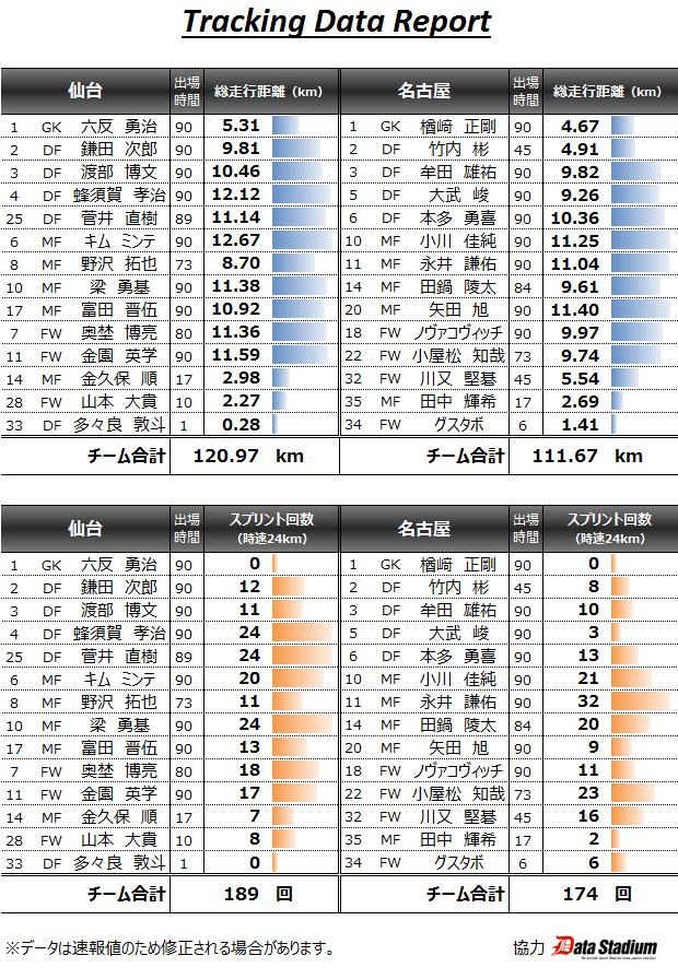 2015/06/27 J1_1st_16節 トラッキングデータ vs仙台(A) 0●2