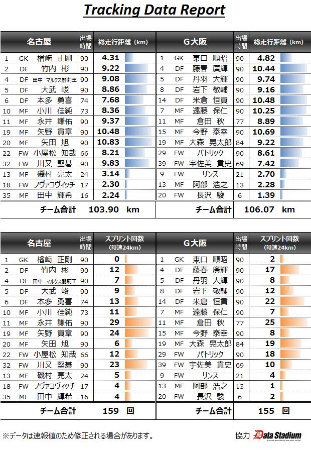 2015/07/15 J1_2nd_02節 トラッキングデータ vsガンバ(H) 3◯2