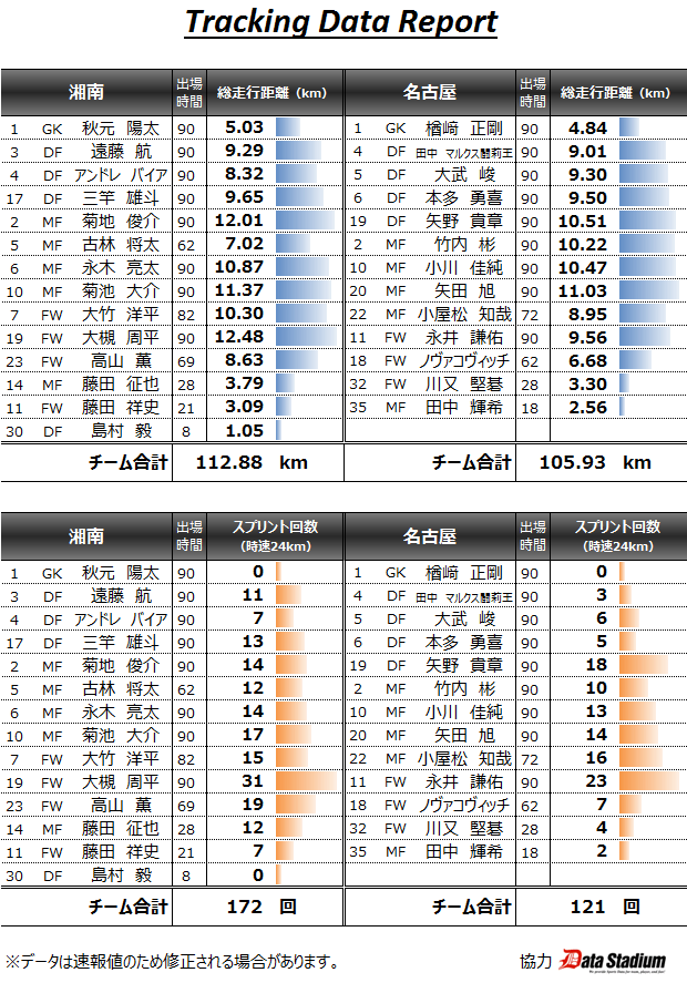 2015/07/11 J1_2nd_01節 トラッキングデータ vs湘南(A) 1●2